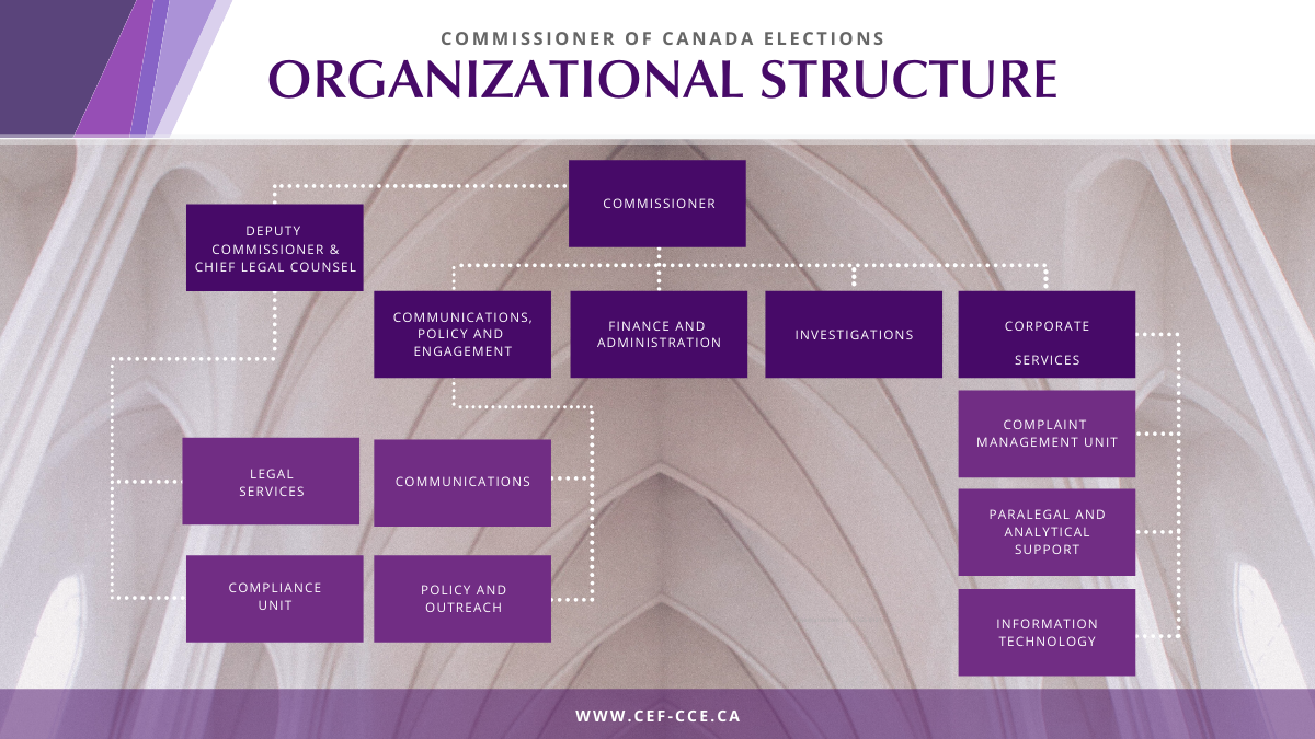 Commissioner of Canada Elections organizational structure chart